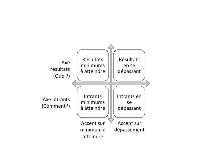 cadre fixation objectifs