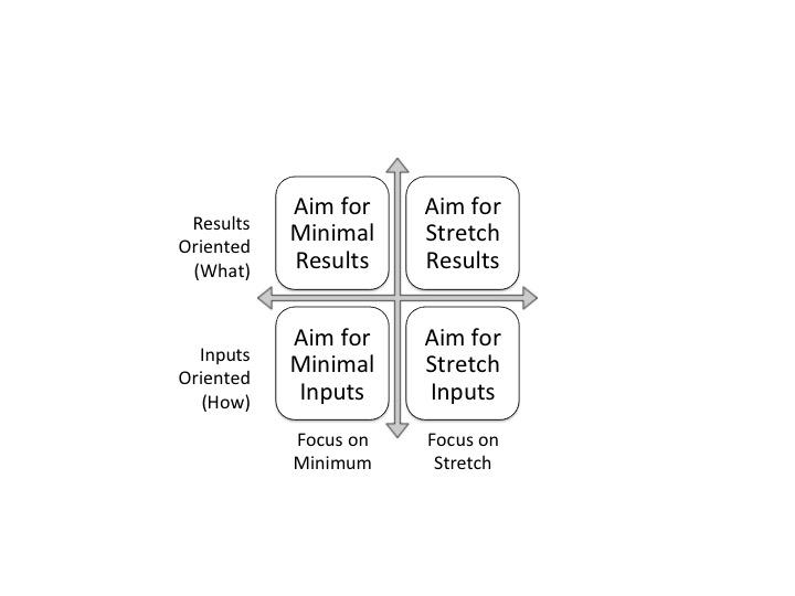 goal setting framework